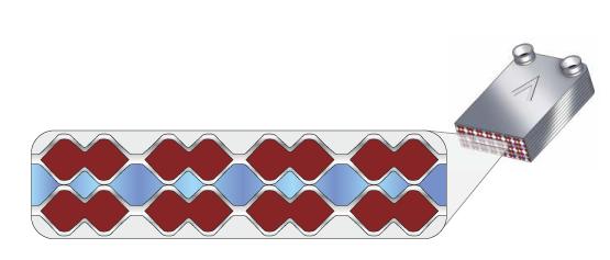 wymienniki ciepła asymatrix